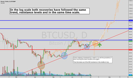 BTCUSD: Mid term trends follow history.
