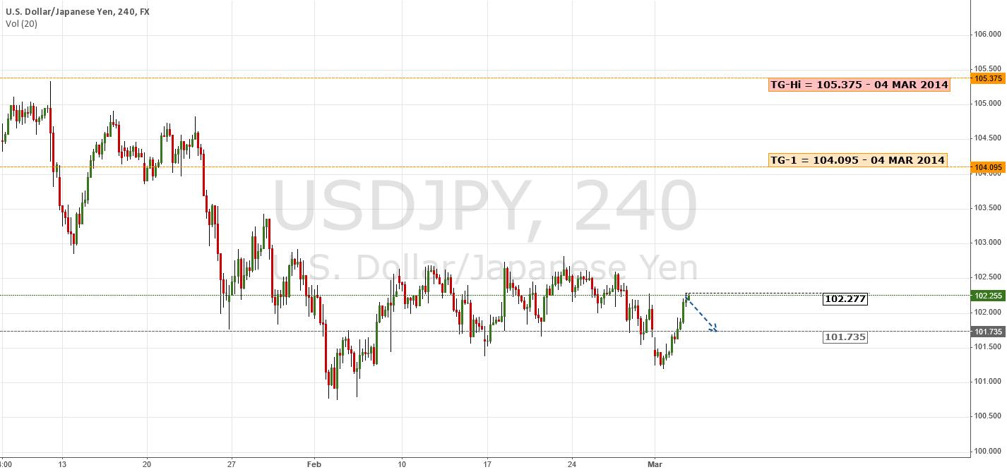 Potential Bullish Targets | $USD $JPY $UDX $Nikkei