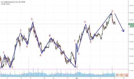 USDJPY: finished wave 5. Now abc down