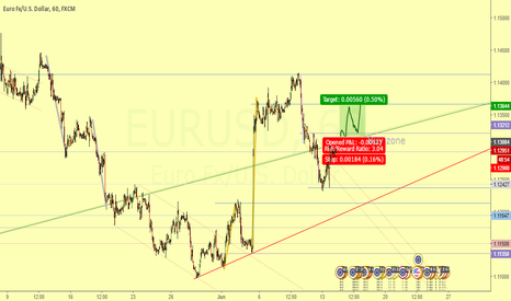 EURUSD: Support in the dynamic floor | 3:1 Ratio