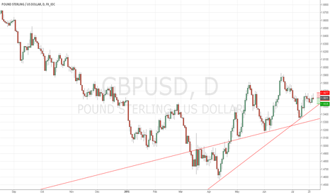 GBPUSD: Short For Target 1.55 and 1.53