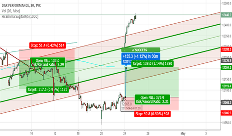 DAX: DAX NEW IDEA LONG TARGET ACHIEVED