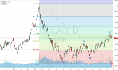 USDCAD: decent entry short @1.3431