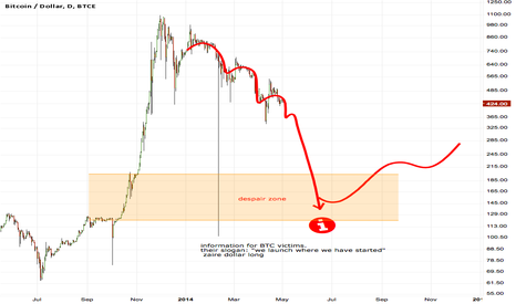 BTCUSD: zaire dollar long