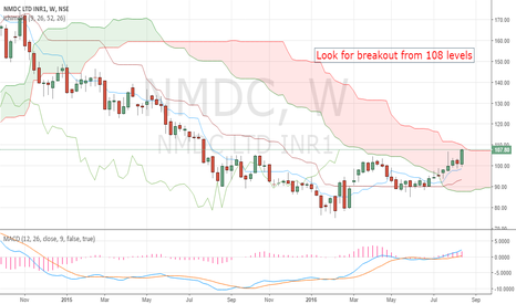 NMDC: NMDC ...breakout after consolidation