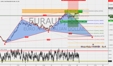 EURAUD: EURAUD 15m : Cypher in the made