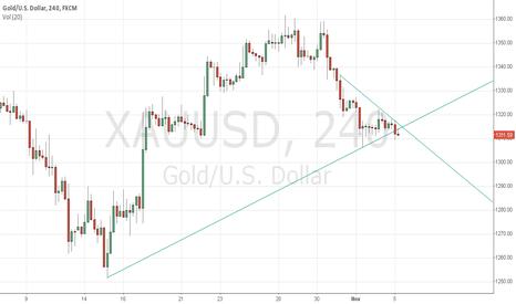 XAUUSD: Gold turned into bearish