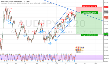 AUDJPY: AJ- Sell Order on 80 has been picked up