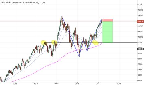 GER30: GER30 Short - Weekly chart