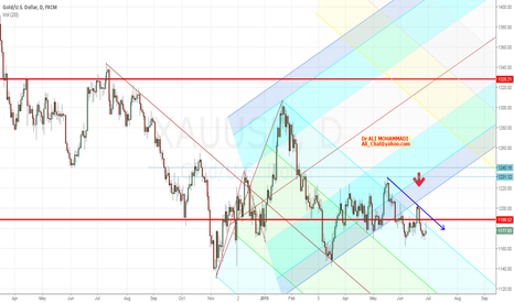 XAUUSD: Pitchfork in GOLD