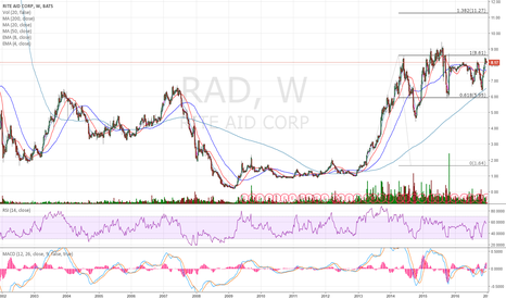RAD: Let's see how the gap holds