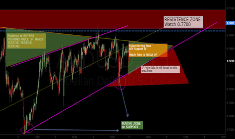 AUDUSD: Anticipating AUD to BREAK Resistence