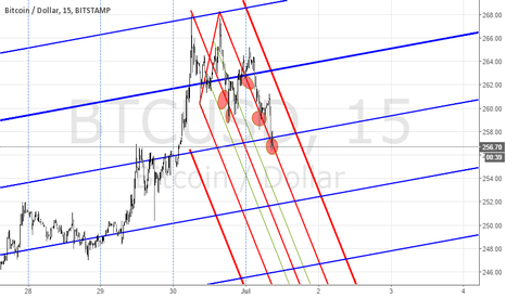 BTCUSD: Still short. But not that violent as I said in first chart.