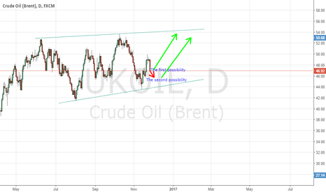 UKOIL: buy oil