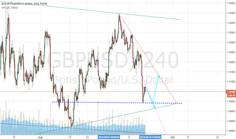 GBPUSD: GBPUSD : Low Volume makes it neutral
