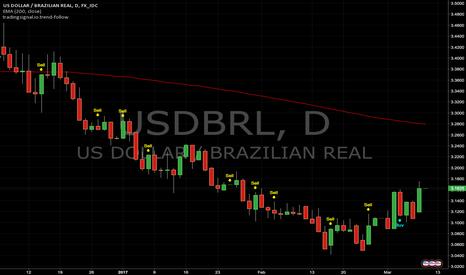USDBRL: Trend-follow signals : USDBRL