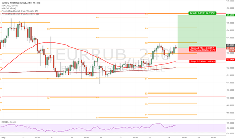 EURRUB: ThinkFX - Trading Signals - Long EUR/RUB