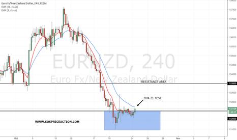 EURNZD: EUR/NZD near the 21EMA. Watch carefully