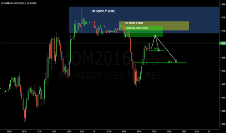 HOM2016: HEATING OIL 15MIN: 15min original supply zone short