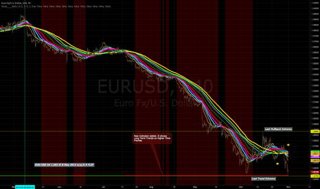 EURUSD:  LONG SIGNAL ON EUR/USD 4H. Update