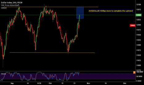 USDOLLAR: USDOLLAR 40Pips more to complete the uptrend