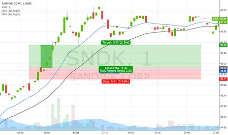 SNDK: SNDK opening range breakout