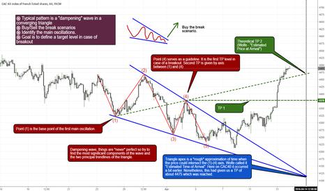 FRA40: Wolfe wave explained