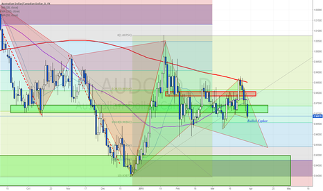 AUDCAD: Two harmonics to monitor - Weekly Markets Analysis