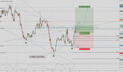 EURUSD: EURUSD Technical Long on mid-week Risk Aversion