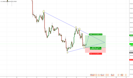 USDJPY: USDJPY LONG term Trendline rejection