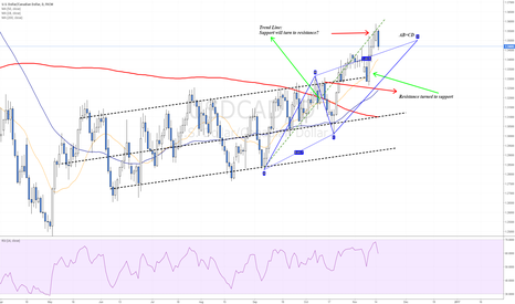 USDCAD: AB=CD pattern triggered - Trend lines changed roles