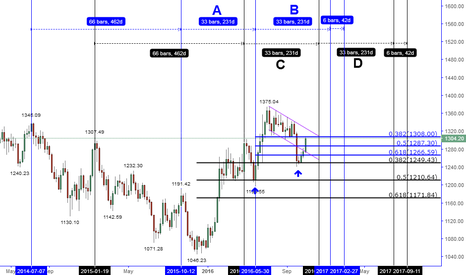 XAUUSD: MY GOLD POSITION STATUS (GPS) & REVIEW