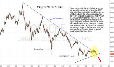CADCHF: CAD/CHF Ascending triangle