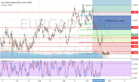EURCAD: EURCAD *Waiting for the time to come*