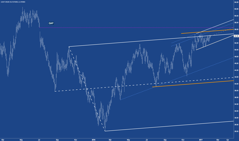 CL1!: CL - Crude: Give context to see tiny bits