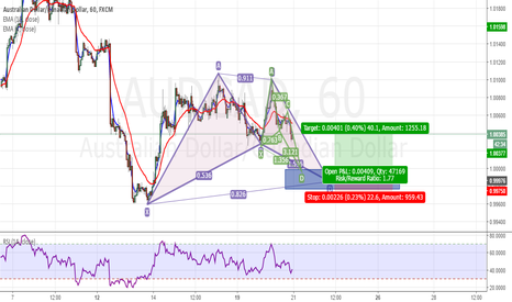 AUDCAD: Bullish Entry