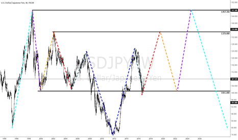 USDJPY: 10+ year path for #USDJPY