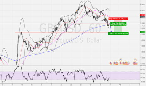 GBPUSD: waiting to enter a short position on gbpusd