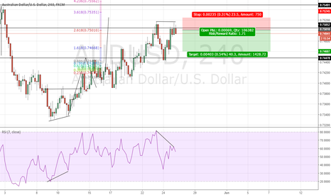 AUDUSD: audusd double top short
