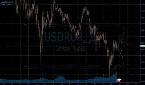 USDRUR: Ждем решения ЦБ РФ