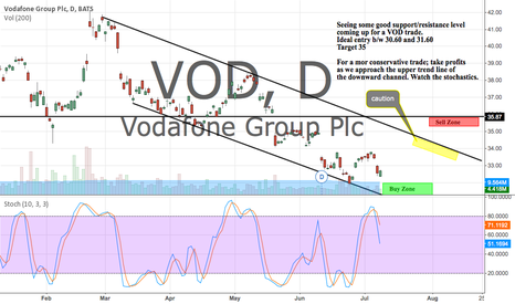 VOD: Looking at some nice support/resistance levels coming up in VOD