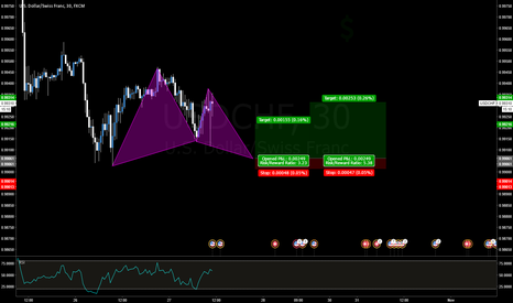 USDCHF: USDCHF Bullish Gartley