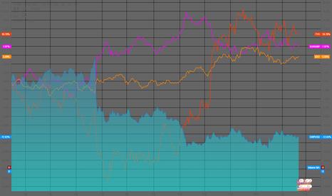GBPUSD: [번] T-노트 및 USD 달러 인덱스