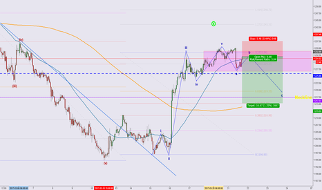 XAUUSD: Short Gold for retracement