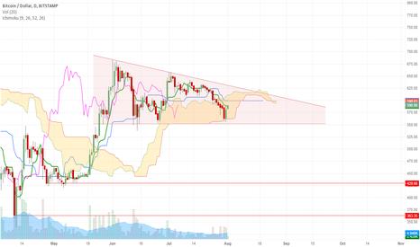 BTCUSD: Strong bearish move imminent