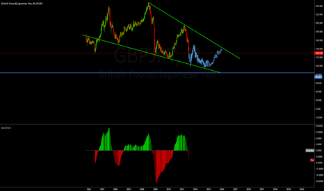 GBPJPY: Just for fun
