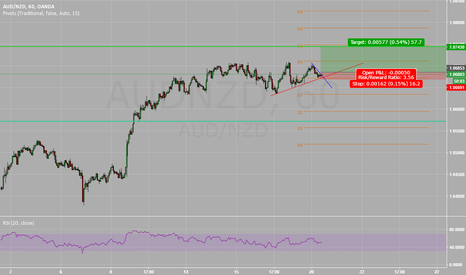 AUDNZD: AUDNZD Pivot and Short Term Trend Support