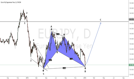EURJPY: Combining Elliott waves with Harmonic trading on EUR/JPY