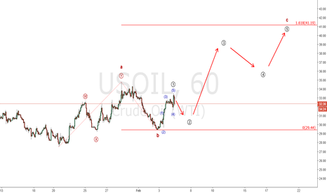 USOIL: Oil looking for a big move up