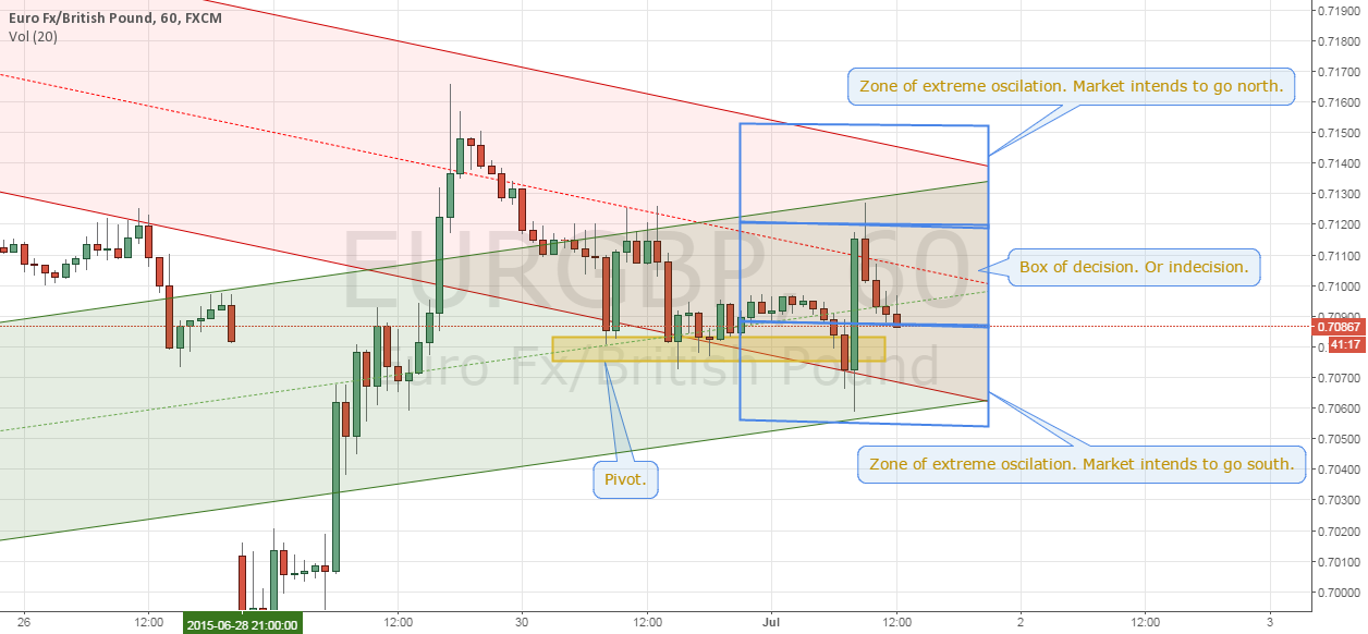 EURGBP - Building a case for entry Pt.2